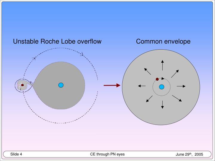 Unstable Roche Lobe overflow