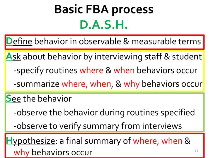 Basic FBA process