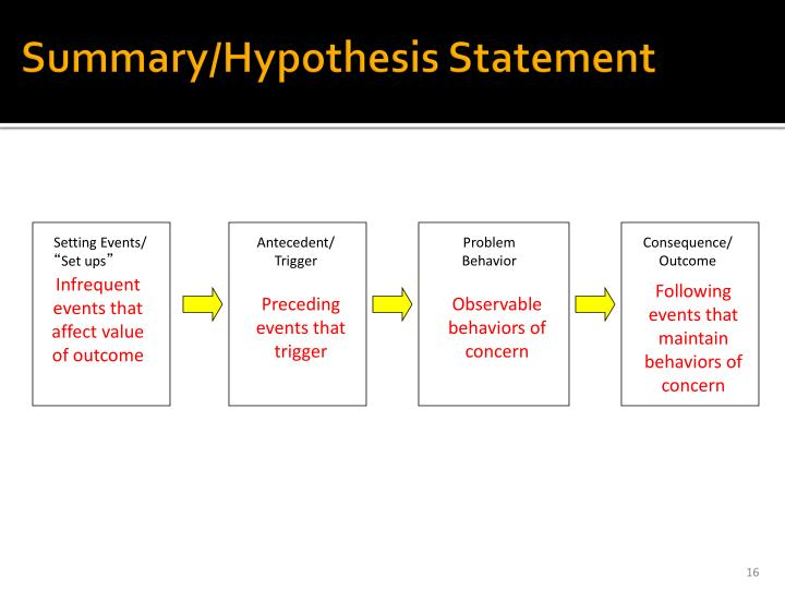Summary/Hypothesis Statement