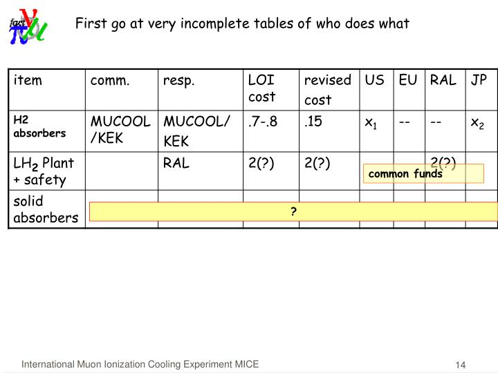First go at very incomplete tables of who does what