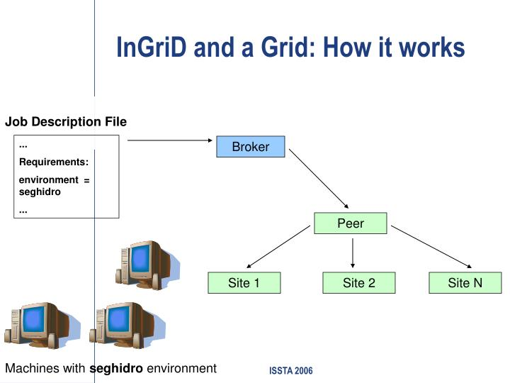 InGriD and a Grid: How it works