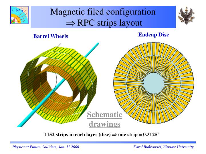 Magnetic filed configuration