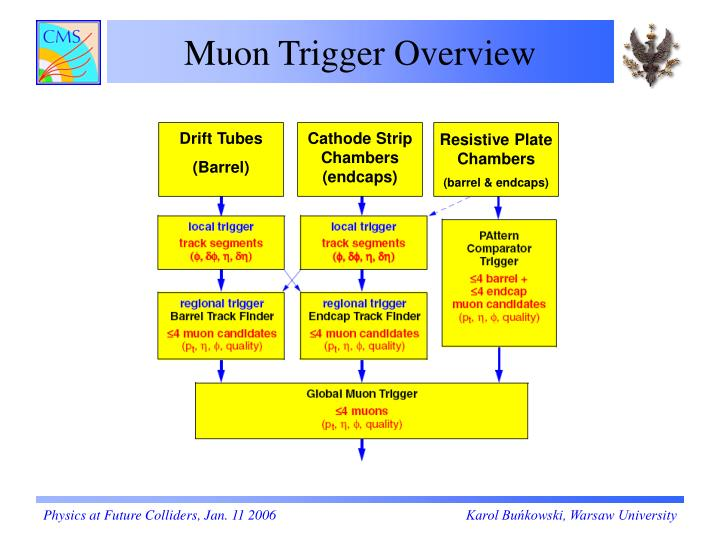 Muon Trigger Overview