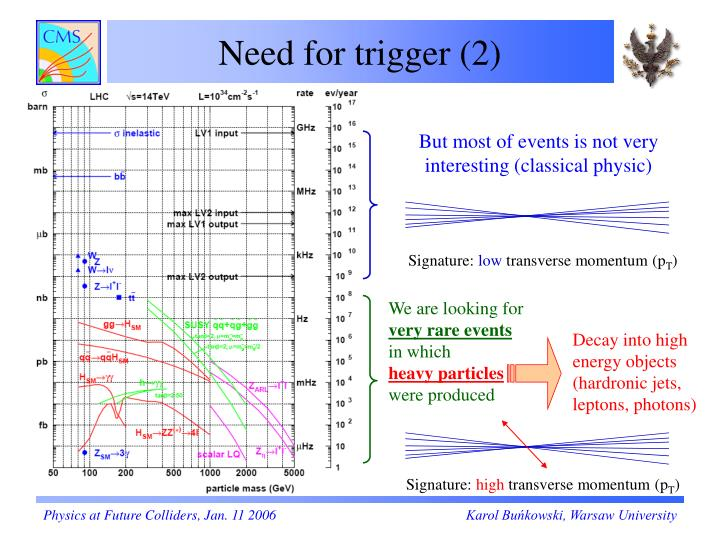 Need for trigger (2)