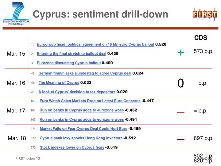 Cyprus: sentiment drill-down