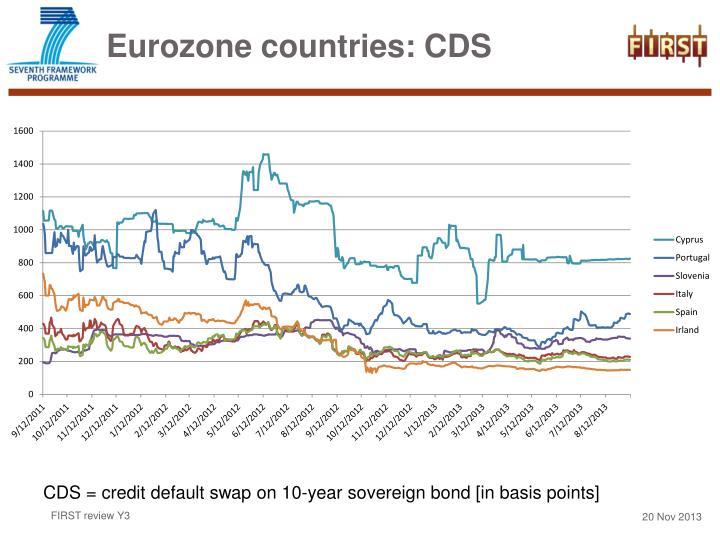 Eurozone countries: CDS