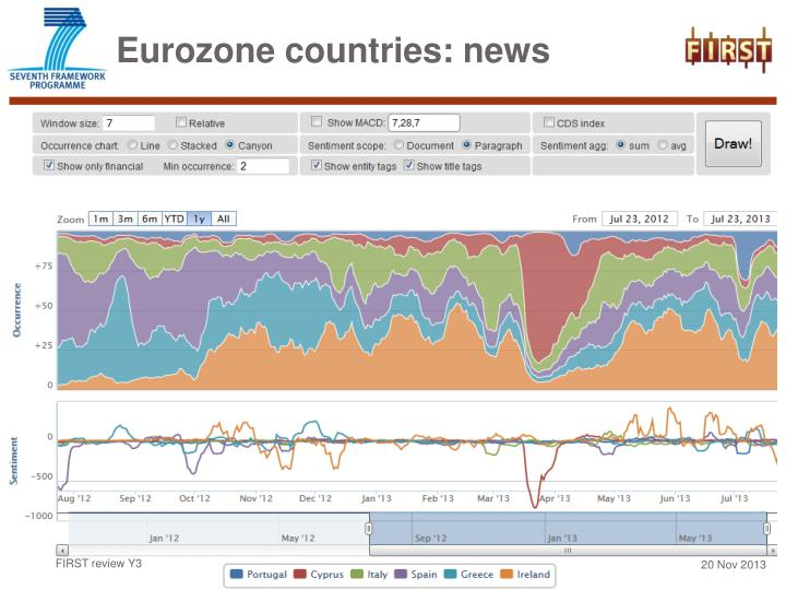 Eurozone countries: news
