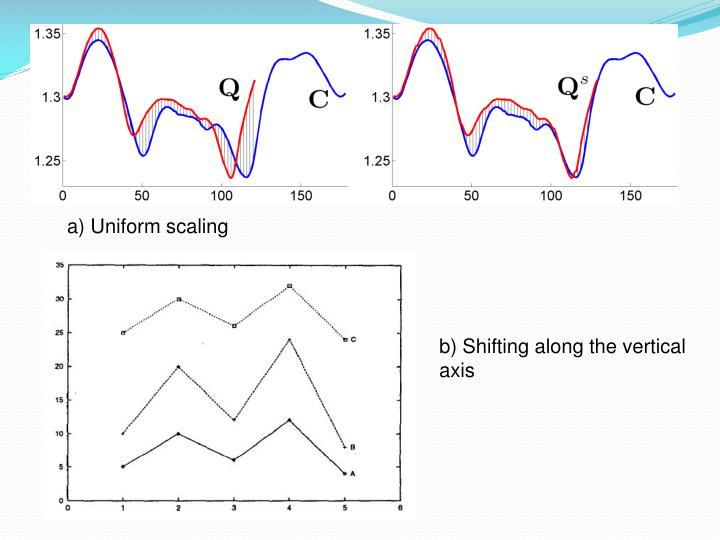 a) Uniform scaling