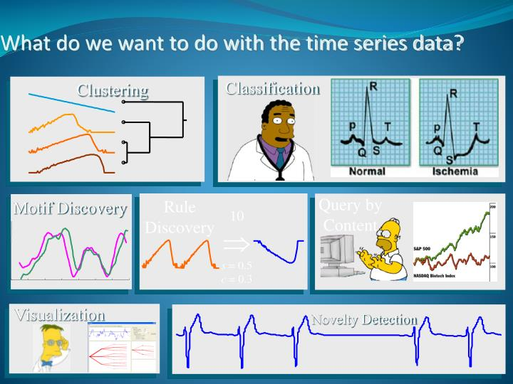 What do we want to do with the time series data?