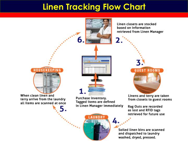 Linen Tracking Flow Chart