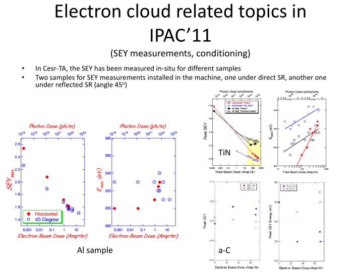 Electron cloud related topics in ipac 11 sey measurements conditioning