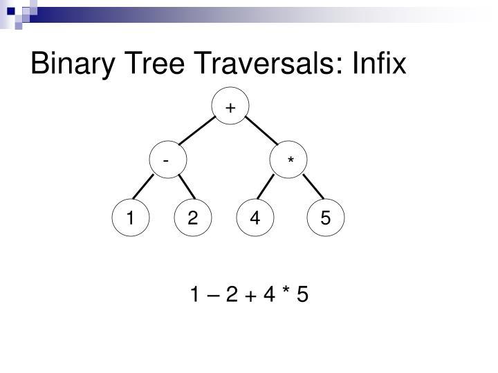 Binary Tree Traversals: Infix