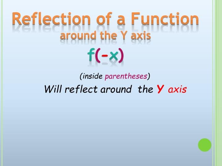 Reflection of a Function
