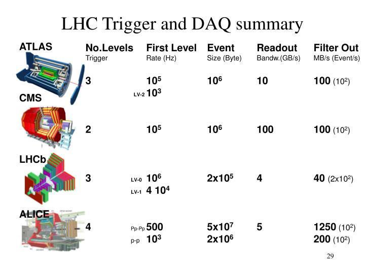 LHC Trigger and DAQ summary