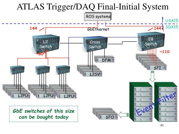 ATLAS Trigger/DAQ Final-Initial System
