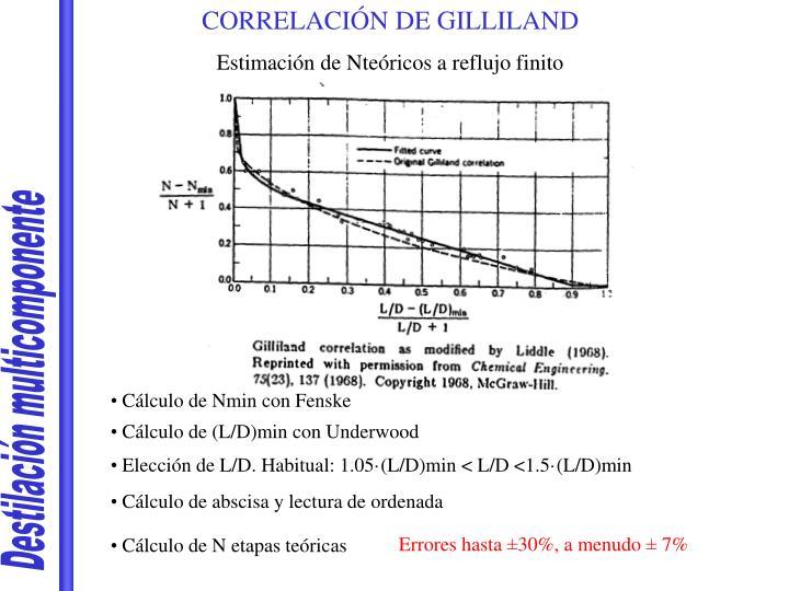 CORRELACIÓN DE GILLILAND