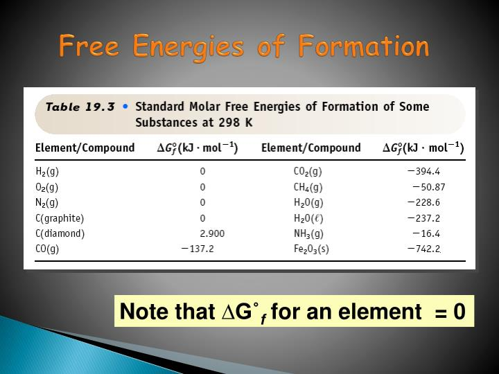 Free Energies of Formation