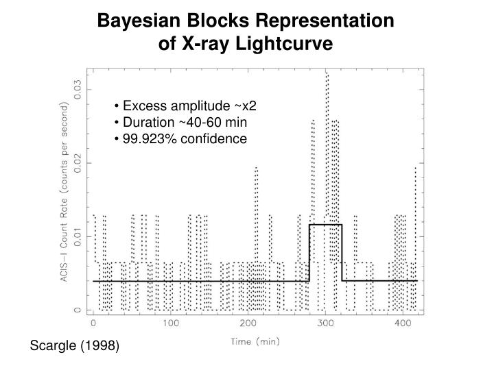 Bayesian Blocks Representation
