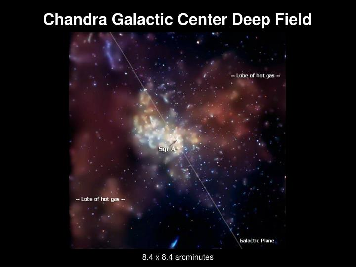 Chandra galactic center deep field
