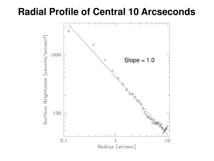 Radial Profile of Central 10 Arcseconds