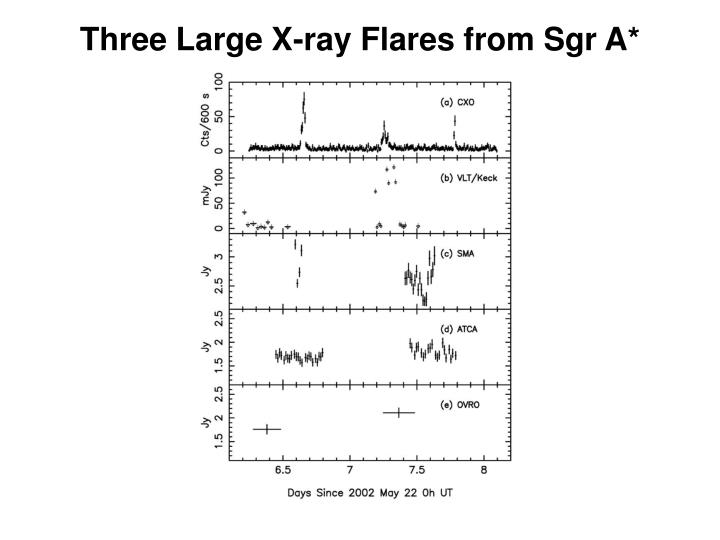 Three Large X-ray Flares from Sgr A*