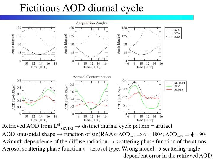 Fictitious AOD diurnal cycle