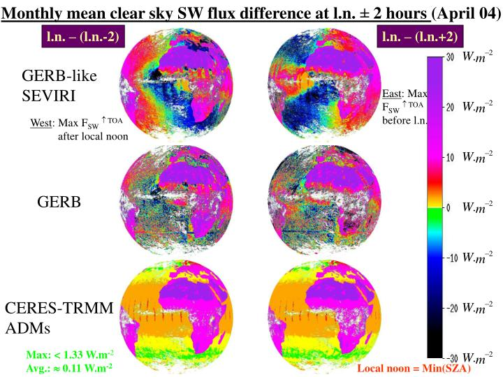 Monthly mean clear sky SW flux difference at l.n.