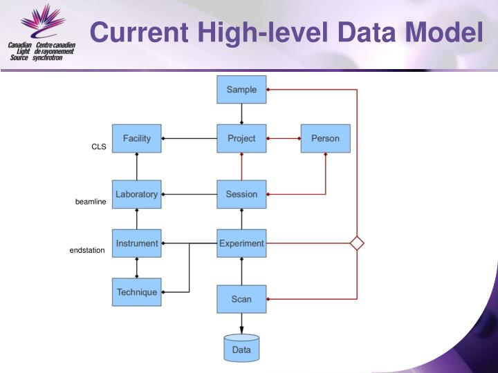 Current High-level Data Model