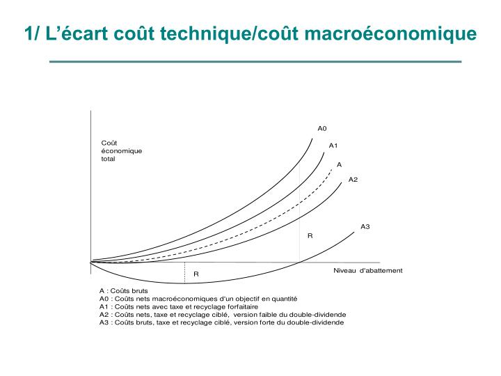 1/ L'écart coût technique/coût macroéconomique