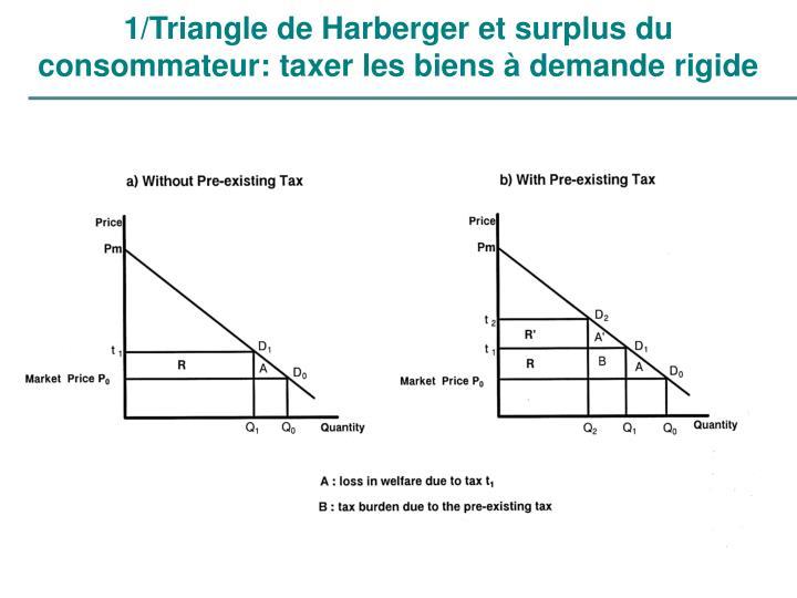 1/Triangle de Harberger et surplus du consommateur: taxer les biens à demande rigide
