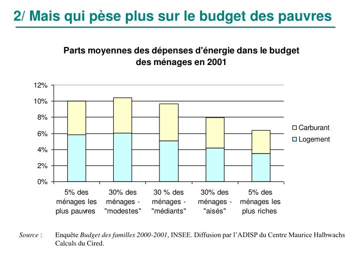 2/ Mais qui pèse plus sur le budget des pauvres