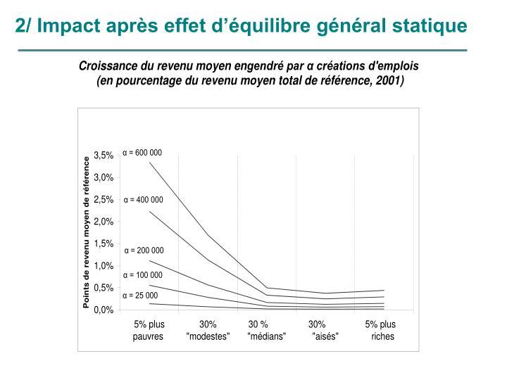 2/ Impact après effet d'équilibre général statique