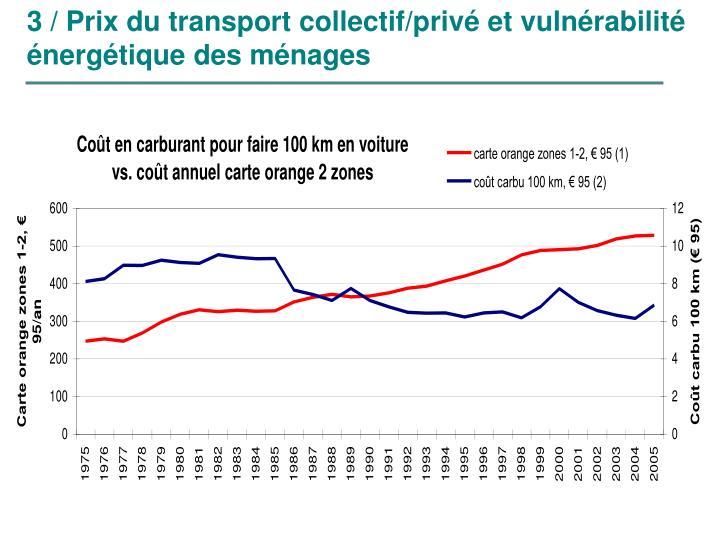 3 / Prix du transport collectif/privé et vulnérabilité énergétique des ménages