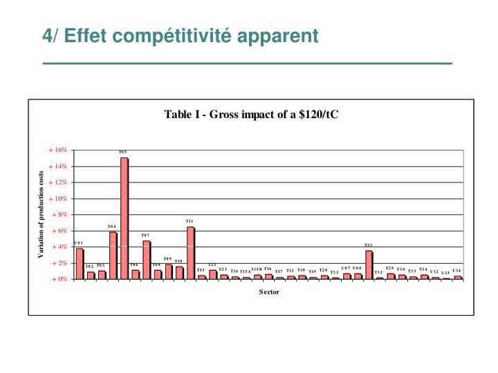 4/ Effet compétitivité apparent