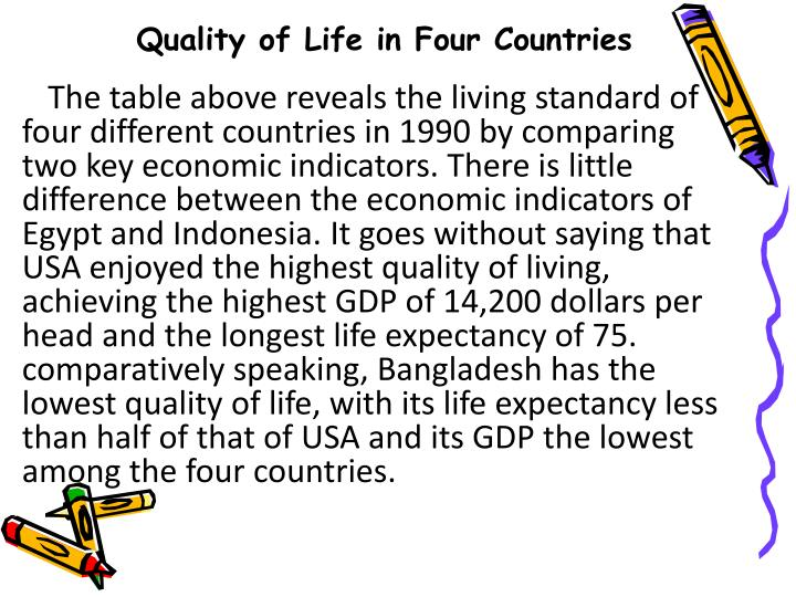 The table above reveals the living standard of four different countries in 1990 by comparing two key economic indicators. There is little difference between the economic indicators of Egypt and Indonesia. It goes without saying that USA enjoyed the highest quality of living, achieving the highest GDP of 14,200 dollars per head and the longest life expectancy of 75. comparatively speaking, Bangladesh has the lowest quality of life, with its life expectancy less than half of that of USA and its GDP the lowest among the four countries.