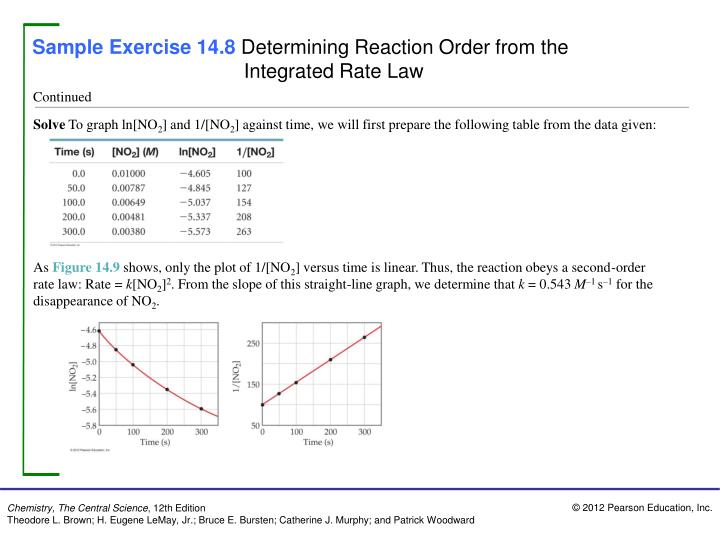 Sample Exercise 14.8