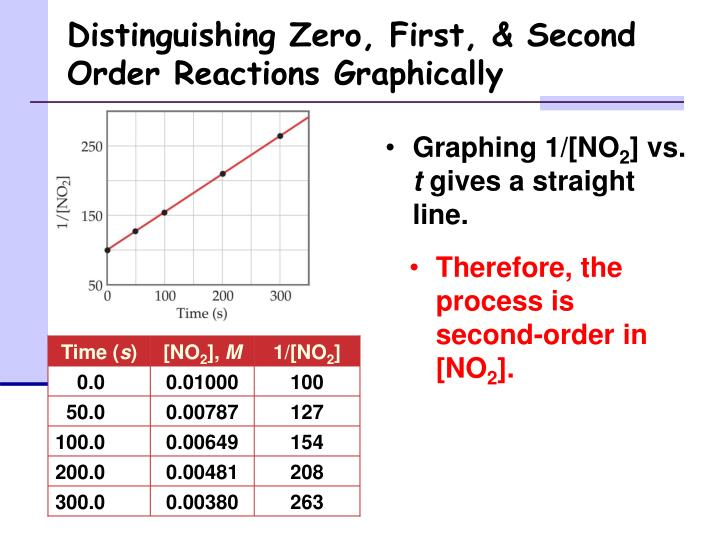 Distinguishing Zero, First, & Second Order Reactions Graphically