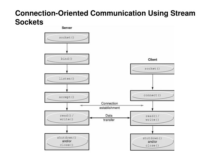 Connection-Oriented Communication Using Stream Sockets