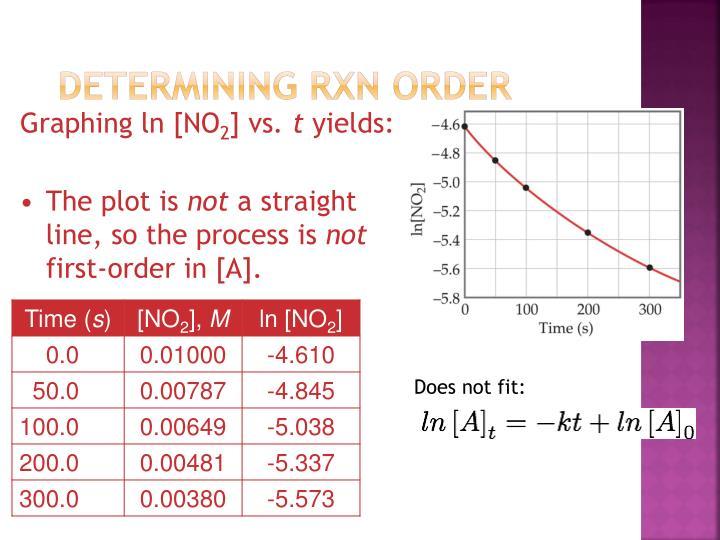 Determining rxn order
