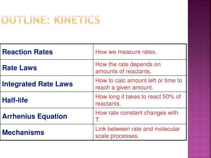 Outline: Kinetics