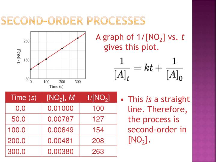 Second-Order Processes