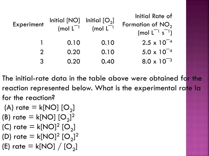 The initial-rate data in the table above were obtained for the reaction represented below. What is the experimental rate la for the reaction?