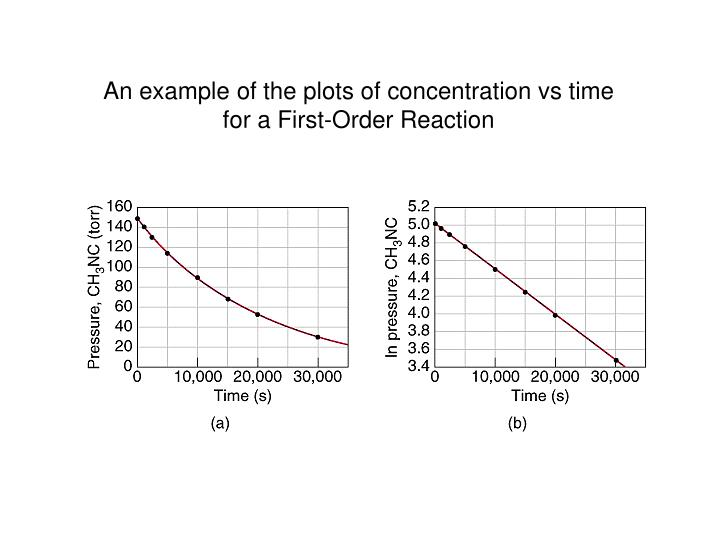 An example of the plots of concentration vs time