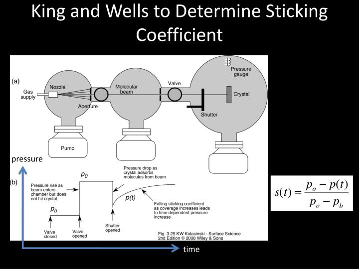 King and Wells to Determine Sticking Coefficient