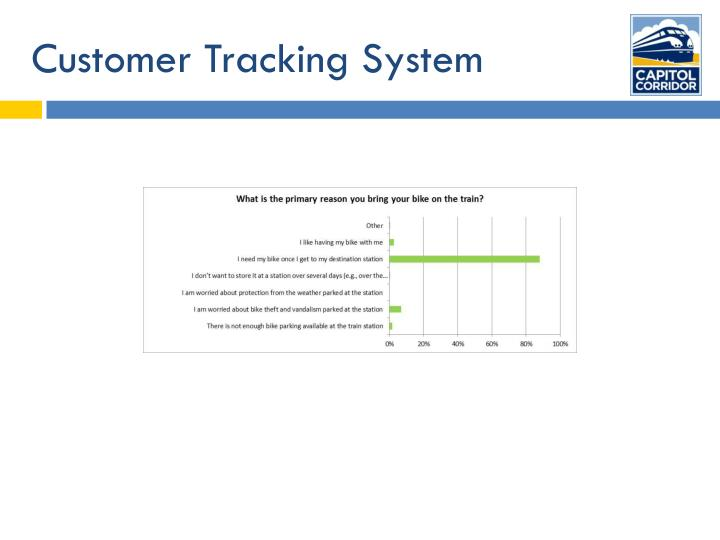 Customer-relationship management