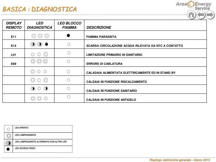 BASICA : DIAGNOSTICA