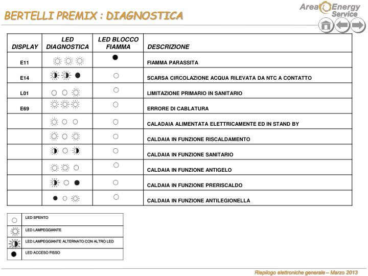 BERTELLI PREMIX : DIAGNOSTICA
