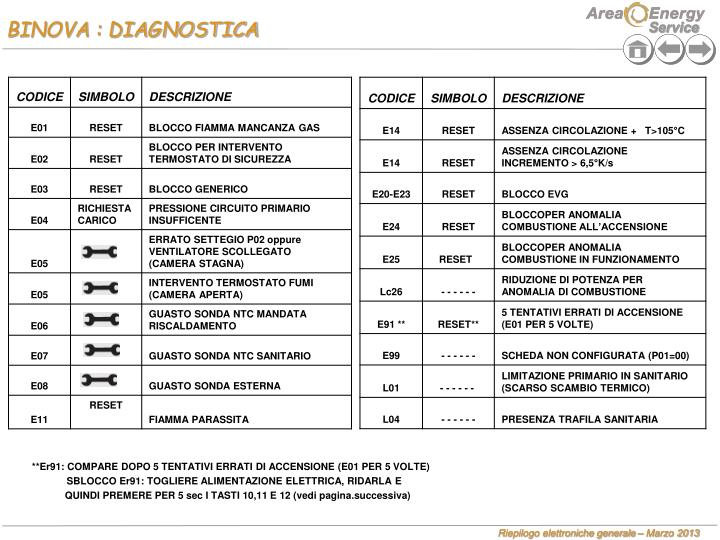 BINOVA : DIAGNOSTICA