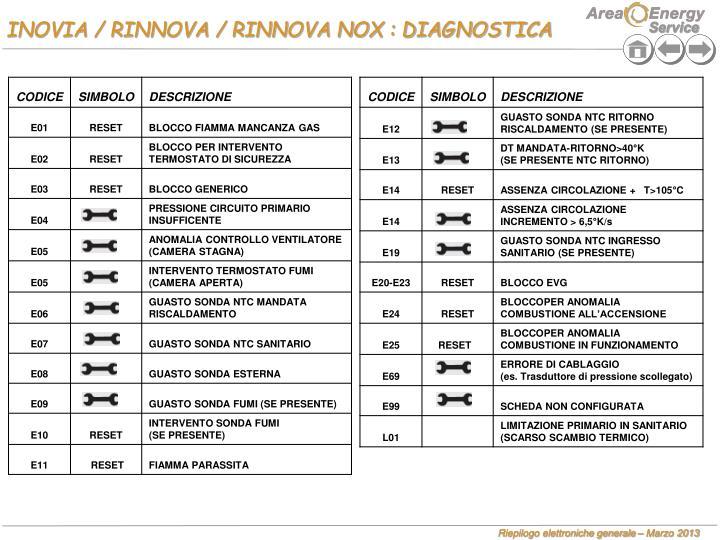 INOVIA / RINNOVA / RINNOVA NOX : DIAGNOSTICA