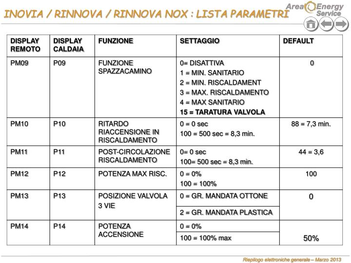 INOVIA / RINNOVA / RINNOVA NOX : LISTA PARAMETRI